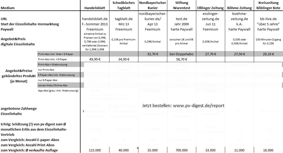 """Vorstellung tabellarische Übersicht """"Anbieter und Angebote digitaler Einzelartikel"""""""