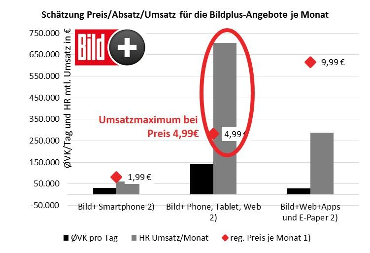 Grafik geschätzter Umsatz je Angebotsvariante Bildplus