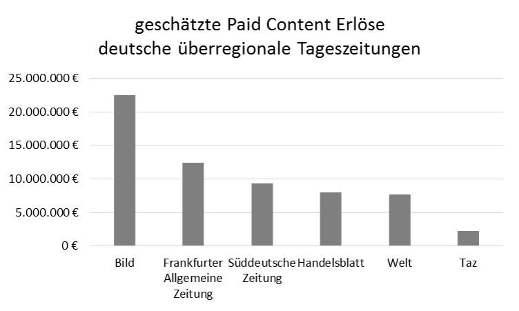 Grafik geschätzte Paid Content-Erlöse deutsche überregionale Tageszeitungen