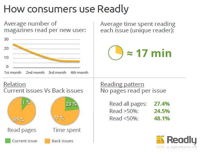 Grafik: Beispiele für Statistiken zur Readly-Nutzung