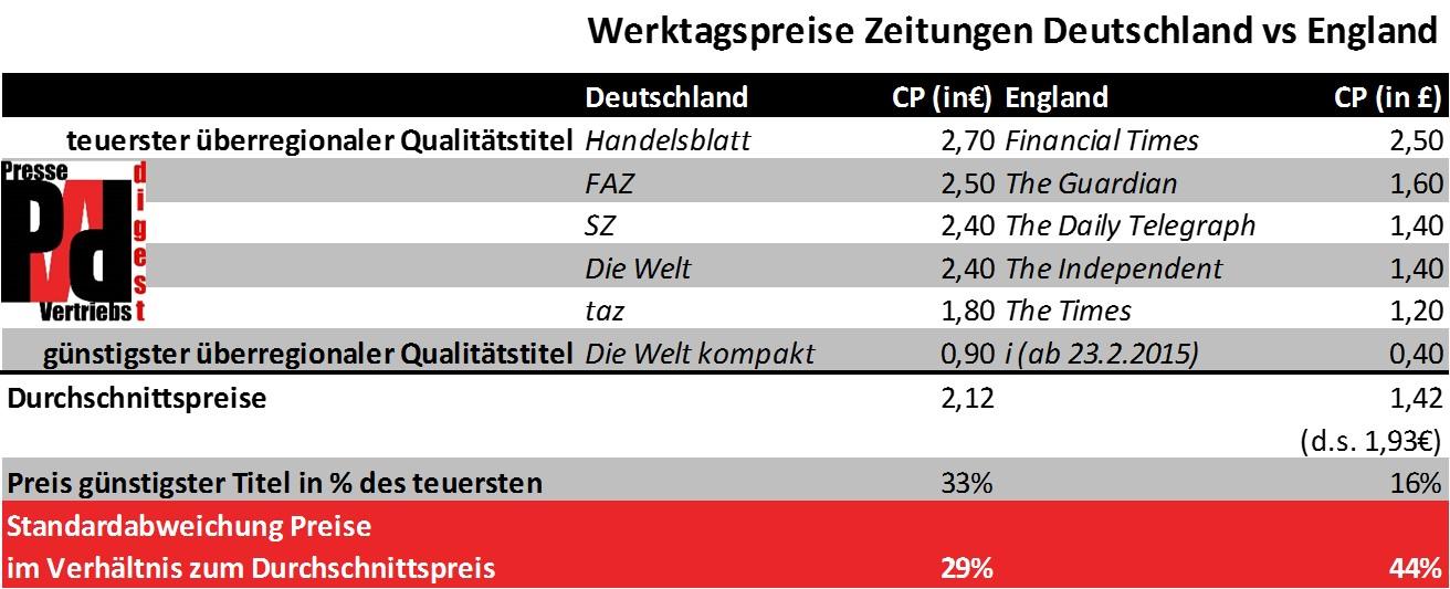 Tabelle Copypreise Zeitungen Deutschland vs England