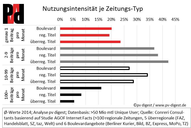 Grafik Nutzungsintensität je Zeitungs-Typ