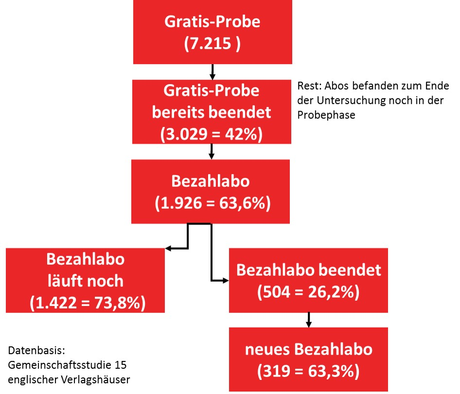 Grafik Flussanalyse digitale Probeabos