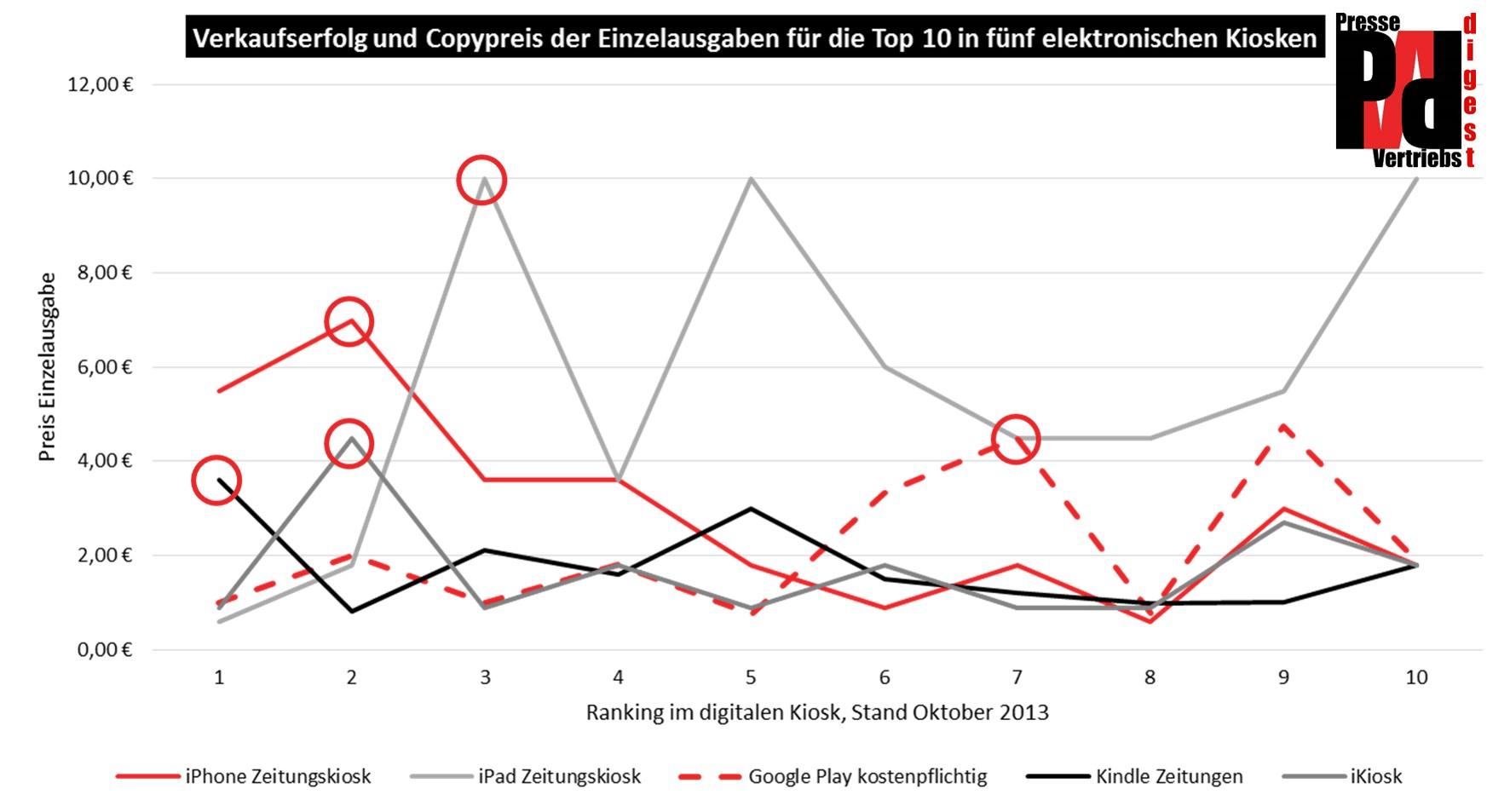 Grafik digitale Copypreise vs Kiosk-Ranking