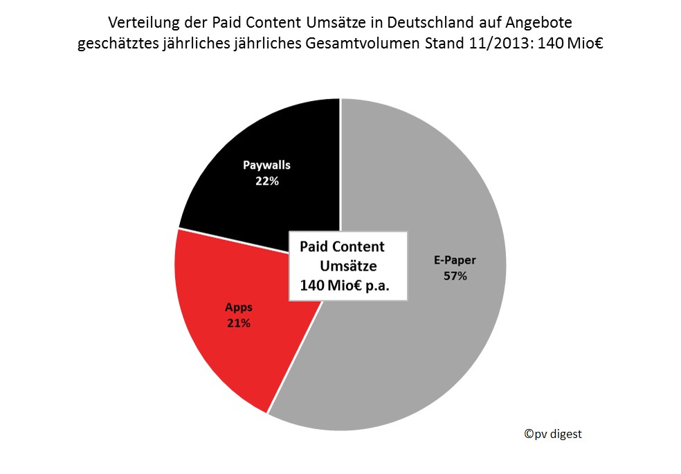 paidcontentnachangeboten