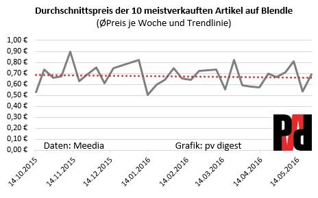 Grafik Entwicklung des Durchschnittspreises der Top10 Bestseller auf Blendle in Deutschland