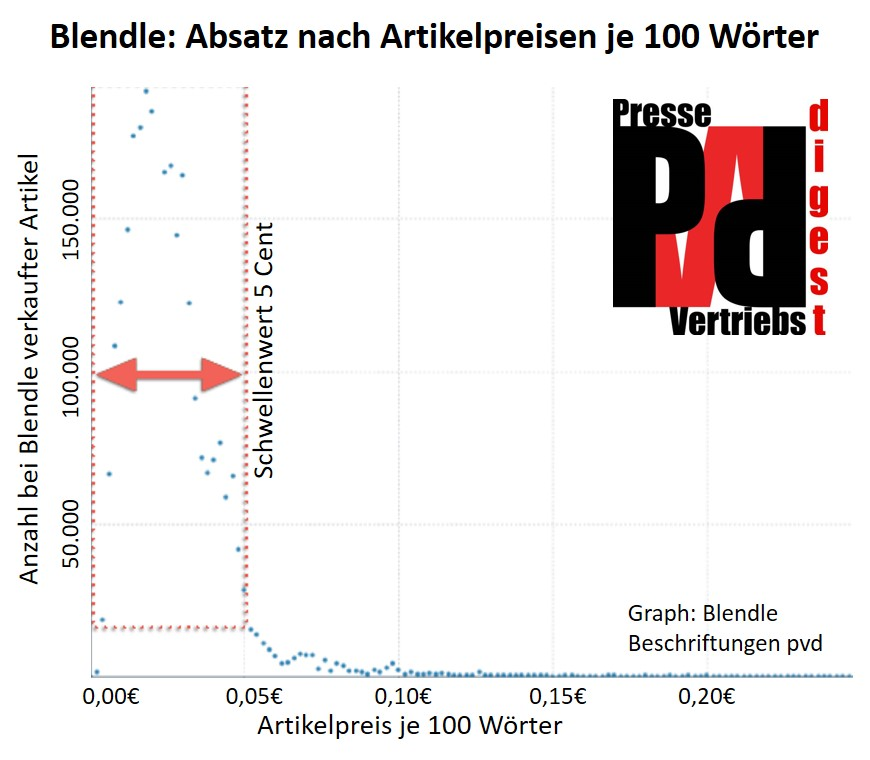 Grafik: Nachfrage und Prei je 100 Wörter bei Blendle