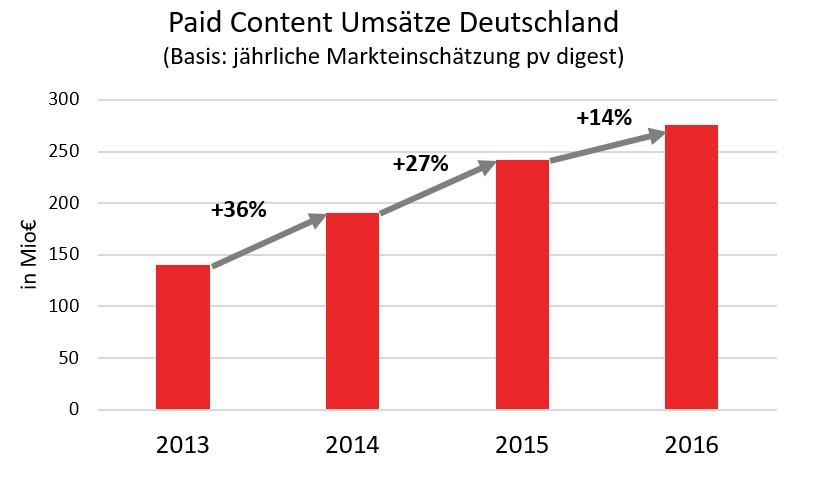Grafik Wachstum der Paid Content Umsätze in Deutschland