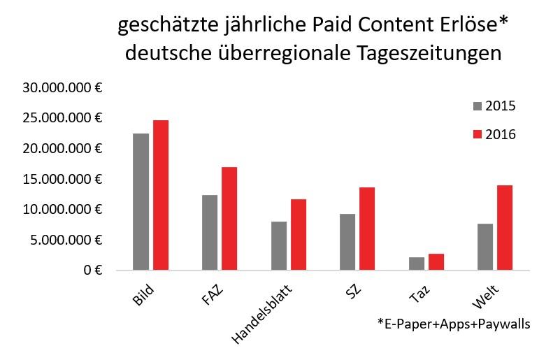 Grafik Paid Content bei überregionalen TZ in Deutschland