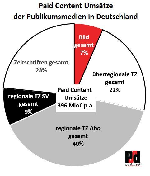 Kuchengrafik Verteilung der Paid Content-Umsätze
