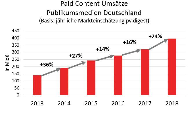 Säulengrafik Paid Content 2013-2018
