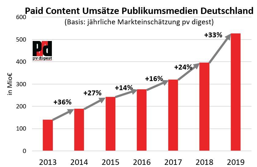 Säulengrafik Paid Content 2013-2019